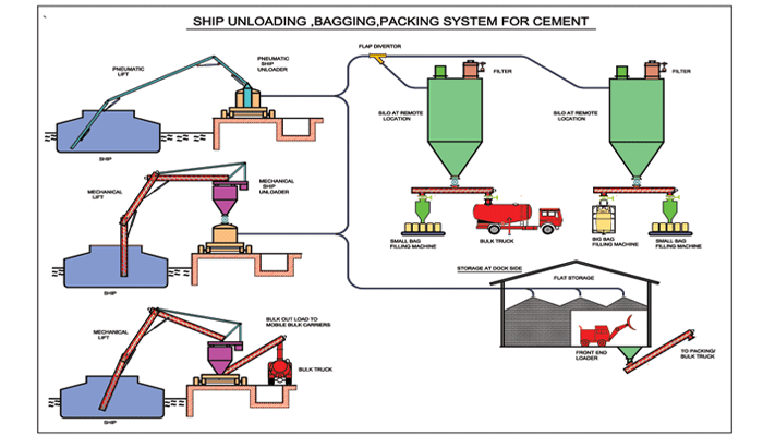 Cement-Handling-system