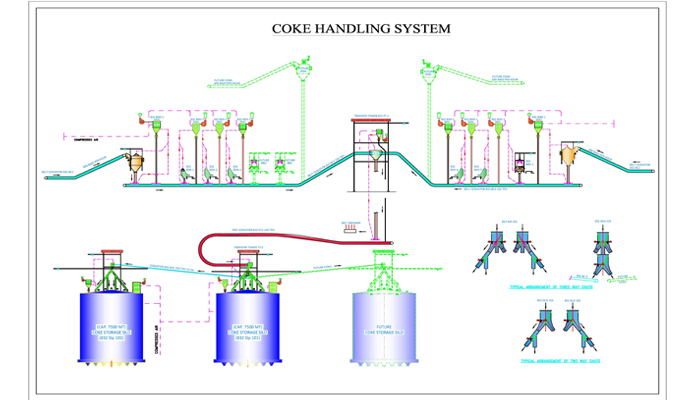 CokeHandlingSystems